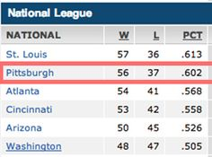 It's the All-Star break. And look at those standings! The second-best record in the National League. The Bucs are way out front in the Wild Card race! | What Every Pittsburgh Pirates Fan Is Thinking RightNow