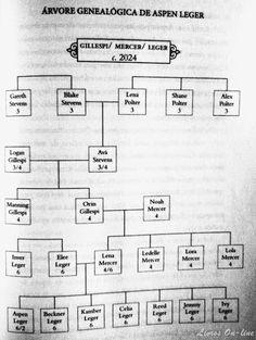 Livros On-line: Árvore genealógica de Aspen Leger