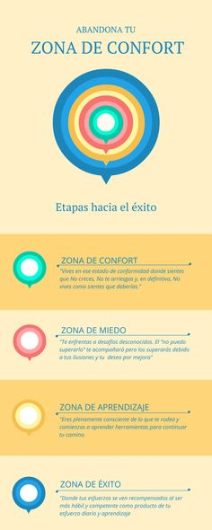 """Infografía sobre la Zona de Confort como parte de mi artículo """"Nace un blog: un lugar donde aprender y emprender juntos"""".  www.pedrosuarezweb.com"""