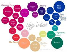 Yoga Wheel showing the relationships and overlap in different styles of yoga currently practiced in the west ~ from alisonhinksyoga blog