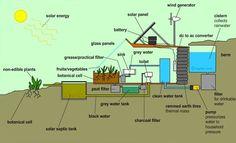 Comment construire une maison écologique à 4000 euros ! (mon rêve de vivre en autonomie partie 2) Eco-createurs, éco-création, DIY, créations, blog écolo, écologie | Eco-createurs, éco-création, DIY, créations, blog écolo, écologie