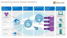 Azure Stream Analytics now supports geospatial functions, low latency dashboarding and more