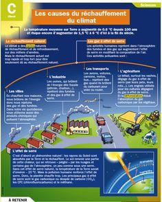 Les causes du réchauffement du climat