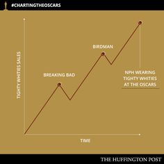 16 Charts That Perfectly Encapsulate The Oscars