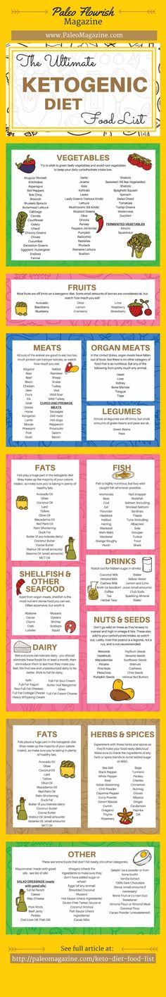 Keto Diet Food List Infographic - http://paleomagazine.com/ketogenic-diet-food-list #ketogenic #keto