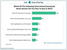 2015 05 06 Smart TV the top choice for those looking to invest in Smart products next year #internetofthings #Apple #fintech #TV