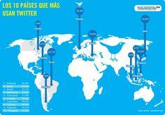Los 10 países que más usan Twitter #infografia