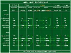 latin-noun-declensions-1st-5th1