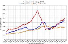 Construction Spending decreased in March.