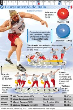 RIO Olympic Shot Put infographic Athletic Training, Sports Training, Rio Olympics 2016, Summer Olympics, Discus Throw, Physical Education Lessons, Volleyball Workouts, Coach Quotes, Games