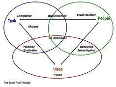 belbin team roles triangle