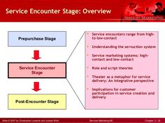 Slide © 2007 by Christopher Lovelock and Jochen Wirtz Services Marketing 6/E Chapter 2 - 22  Prepurchase Stage  Service Enco...