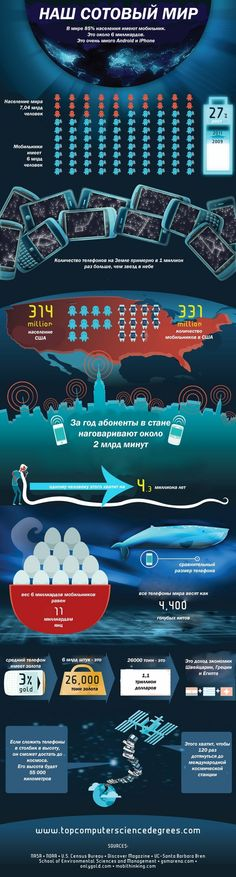 О мобильном мире, инфографика о мобильных телефонах