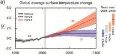 The Earth's average surface temperature has already risen Celsius over the past century Fahrenheit) as a result of human activity. And scientists expect average temperatures to rise an a. Climate Change Debate, Global Warming Climate Change, About Climate Change, Environmental Degradation, Environmental Science, United Nations General Assembly, Winter Mountain, Greenhouse Gases, Great Barrier Reef
