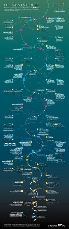 Timeline of the Far Future - Snapzu.com