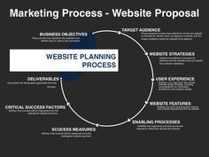 Go to Market Plan Template Lovely Go to Market Strategy Planning Template Sales And Marketing Strategy, Marketing Process, Marketing Information, Strategy Business, Business Tips, Business Proposal Template, Business Plan Template, Proposal Templates, Website Proposal