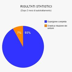 Statistiche sull'efficacia di Mai Più Emorroidi TM