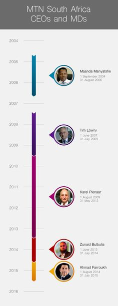 MTN South Africa CEO Ahmad Farroukh recently resigned after 11 months on the job – here is how the leadership of the company has changed over the last decade. Infographics, South Africa, Infographic, Info Graphics, Visual Schedules