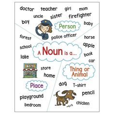 Support classroom learning with this delightful anchor chart thats all about nouns. Features a reproducible version and two additional activities on the reverse. A handy time-saver for busy teachers! Measures 17 x Noun Chart, Adjective Anchor Chart, Nouns Worksheet, Kindergarten Anchor Charts, Math Anchor Charts, Learning English For Kids, Kids Learning, Video Games For Kids, Activities For Kids