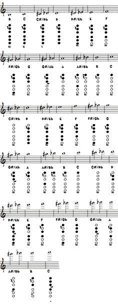 Flute Fingering Chart. - Flutist Connect