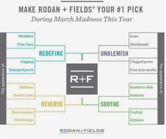 Any of these visible on your skin? Rodan and Fields has the solution.  20% discount on any Regimen when you buy Lash Boost through March 9th.