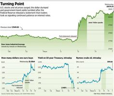 Investors celebrate a gentler tone from Fed officials http://on.wsj.com/1I1uAOo