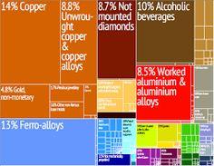 Major exports of Armenia