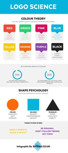 An infographic explaining the basics of colour theory and shape psychology in relation to logo design & branding. http://jrstudioweb.com/diseno-grafico/diseno-de-logotipos/