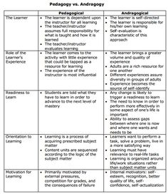 Andragogy v. Pedagogy Adult learning is a vast area of educational research and probably one of the most complicated. Adults learn differently and have different strategies in learning