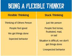 Being a flexible thinker from Social Thinking and Me Social Thinking Curriculum, Teaching Social Skills, Social Emotional Learning, Coping Skills, Life Skills, Play Therapy Techniques, School Social Work, Emotional Regulation, Susa