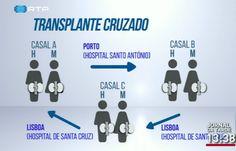 Transplante renal triplo realizado pela primeira vez | Pelo Rim