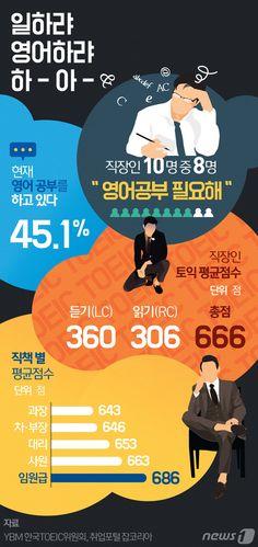 [그래픽뉴스]2015년 직장인 토익 평균점수 666점 http://www.news1.kr/photos/details/?1905739 Designer, Jinmo Choi.  #inforgraphic #inforgraphics #design #graphic #graphics #인포그래픽 #뉴스1 #뉴스원 [© 뉴스1코리아(news1.kr), 무단 전재 및 재배포 금지] #토익 #toeic #영어공부 #취준생 #입사
