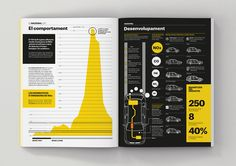 Infographic publication on Behance