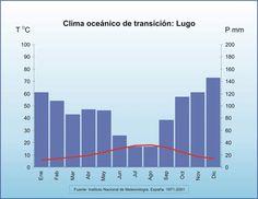 Clima oceánico de transición: Lugo