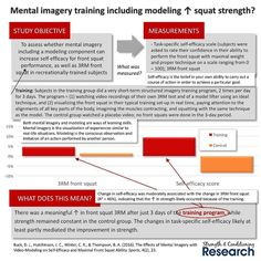 When trying to increase performance in an exercise such as the squat most strength coaches will focus on developing physical qualities.  However research is increasingly demonstrating that performance in exercises is at least partly dependent upon mental qualities as well such as self-efficacy or mental toughness.  Importantly these mental qualities can be developed with dedicated training in a very short period of time.  This study showed that just 3 days spent performing a mental imagery…