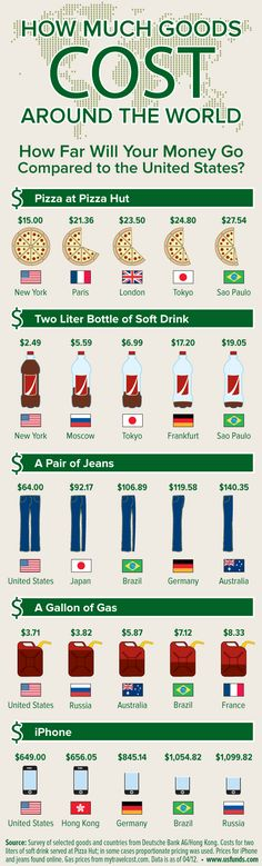 How Far Will Your Money Go Compared to the United States? [Infographic]
