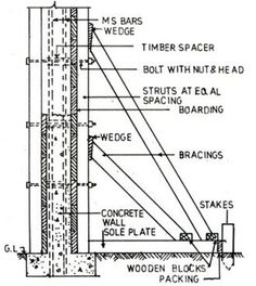 Best Formwork Shuttering For Different Structural Members 400 x 300
