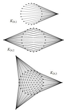 some complete bipartite graphs
