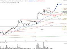 #Xing Gefangen im Dreieck Chartanalyse: Bastian-Galuschka-GodmodeTrader.de-1 #Börse