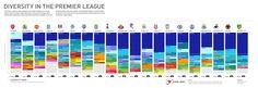 Diversity In The Premier League