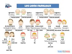 〈 Vocabulaire : Liens familiaux 〉 Vous n'avez toujours pas compris pourquoi lui c'est Dongsaeng et lui Oppa, etc....?  Ce tableau est pour vous ! ┄┄┄┄┄┄┄┄ www.twitter.com/HanllyU Sources & Crédits: KTO