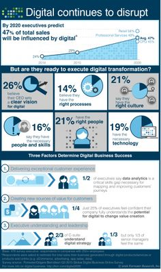 Digital Business Infographic 2016