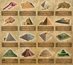 Si todas estas civilizaciones ancestrales estaban tan distantes unas de las otras ¿Porque casi todas levantaron pirámide?