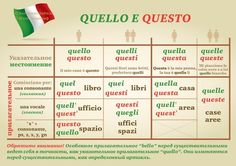 What is there to like when learning a foreign language? Imagine that you are learning the Italian language right at your own living room. Considering the numerous simple methods of learning Italian today, would you rather sit in your Italian Grammar, Italian Vocabulary, Italian Phrases, Italian Words, Italian Language, Language Study, Learn A New Language, Ways Of Learning, Learning Italian