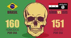 Criminalidade no Brasil mata mais por dia do que confronto entre Síria e Estado Islâmico (ISIS)