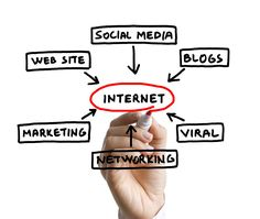 As we discussed some of the websites types in the article Types of website on internet you can have a look at it and learn about the types discussed in it.