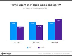The Cable Industry Faces The Perfect Storm: Apps,... | Flurry Insights Blog