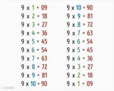 New math games algebra learning ideas Math Games For Kids, Fun Math, Prepa Concours, Mental Math Tricks, Math Anchor Charts, Math Notes, Math Formulas, Math Help, Math Facts