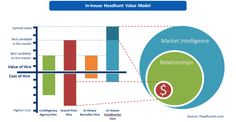 In-house Headhunt Value Model