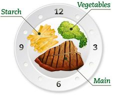 The classical plating technique uses the three basic food items of starch, vegetables and main in a specific arrangement. A simple guide to a classical plating is to think of the plate as the face of a clock.
